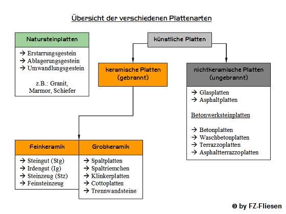 FZFliesen Lensahn Ostholstein Fliesenverlegung Vom Fachmann - Platten verlegearten